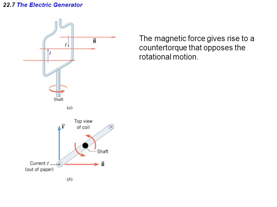 22.7 The Electric Generator The magnetic force gives rise to a countertorque that opposes the rotational motion.
