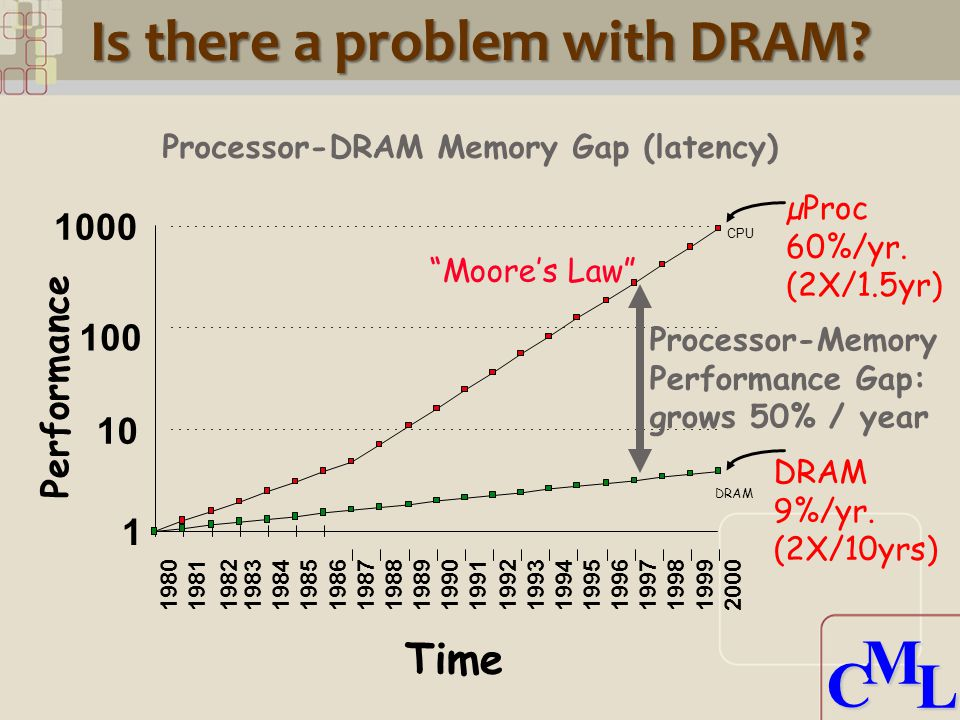 CML CML Is there a problem with DRAM. µProc 60%/yr.