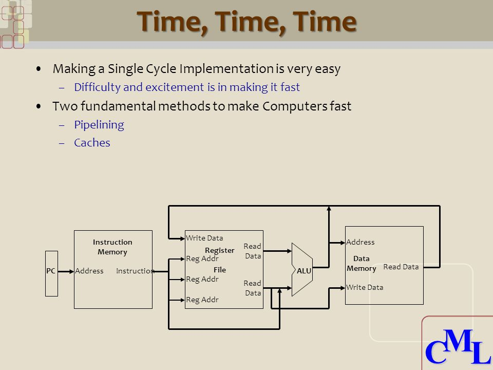 CML CML Time, Time, Time Making a Single Cycle Implementation is very easy –Difficulty and excitement is in making it fast Two fundamental methods to make Computers fast –Pipelining –Caches AddressInstruction Memory Write Data Reg Addr Register File ALU Data Memory Address Write Data Read Data PC Read Data Read Data