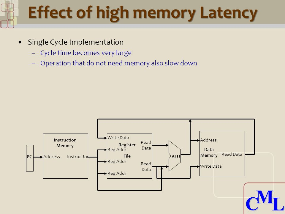 CML CML Effect of high memory Latency Single Cycle Implementation –Cycle time becomes very large –Operation that do not need memory also slow down AddressInstruction Memory Write Data Reg Addr Register File ALU Data Memory Address Write Data Read Data PC Read Data Read Data