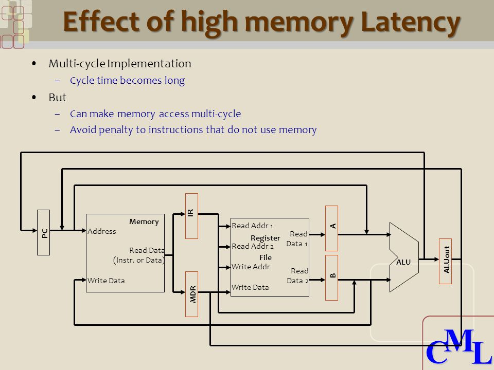 CML CML Effect of high memory Latency Address Read Data (Instr.