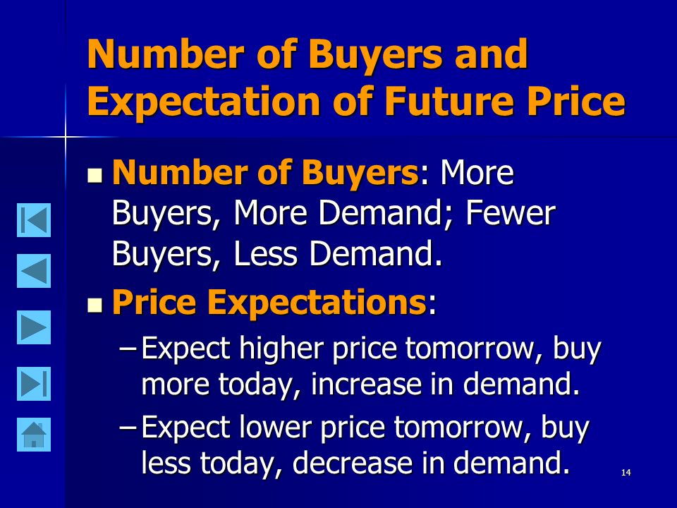 14 Number of Buyers and Expectation of Future Price Number of Buyers: More Buyers, More Demand; Fewer Buyers, Less Demand.