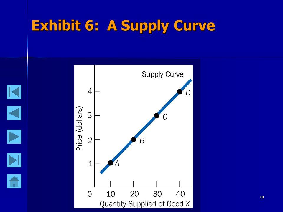 18 Exhibit 6: A Supply Curve