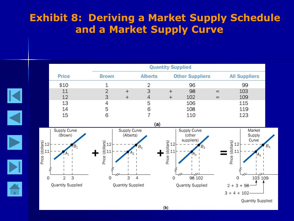 22 Exhibit 8: Deriving a Market Supply Schedule and a Market Supply Curve
