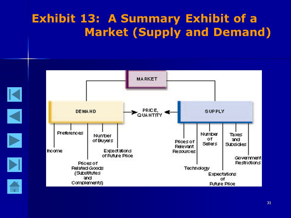 31 Exhibit 13: A Summary Exhibit of a Market (Supply and Demand)