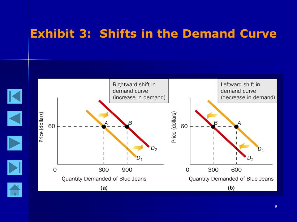 9 Exhibit 3: Shifts in the Demand Curve
