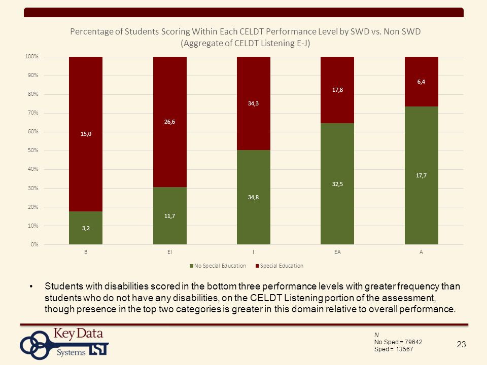 23 N No Sped = Sped = Students with disabilities scored in the bottom three performance levels with greater frequency than students who do not have any disabilities, on the CELDT Listening portion of the assessment, though presence in the top two categories is greater in this domain relative to overall performance.