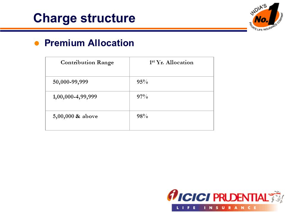 Charge structure Premium Allocation Contribution Range1 st Yr.