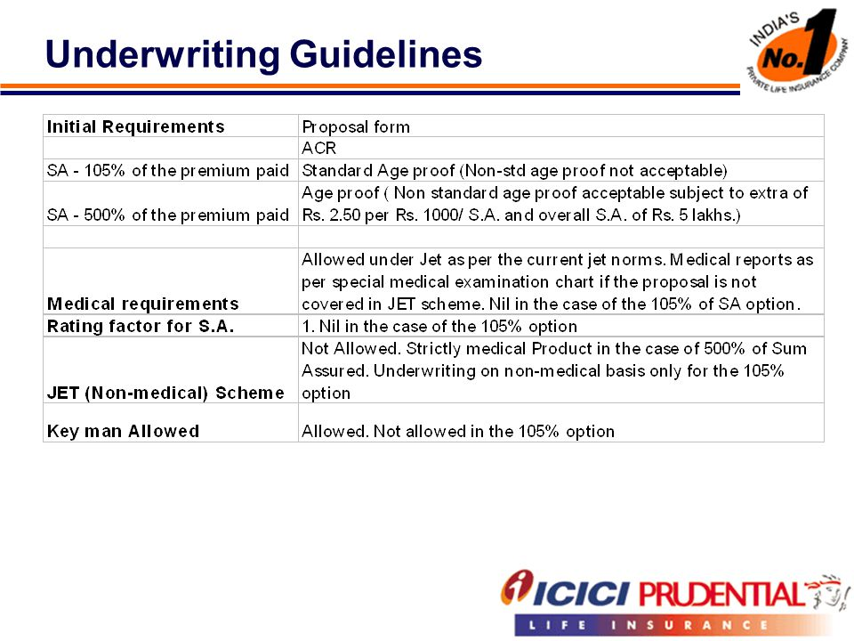 Underwriting Guidelines