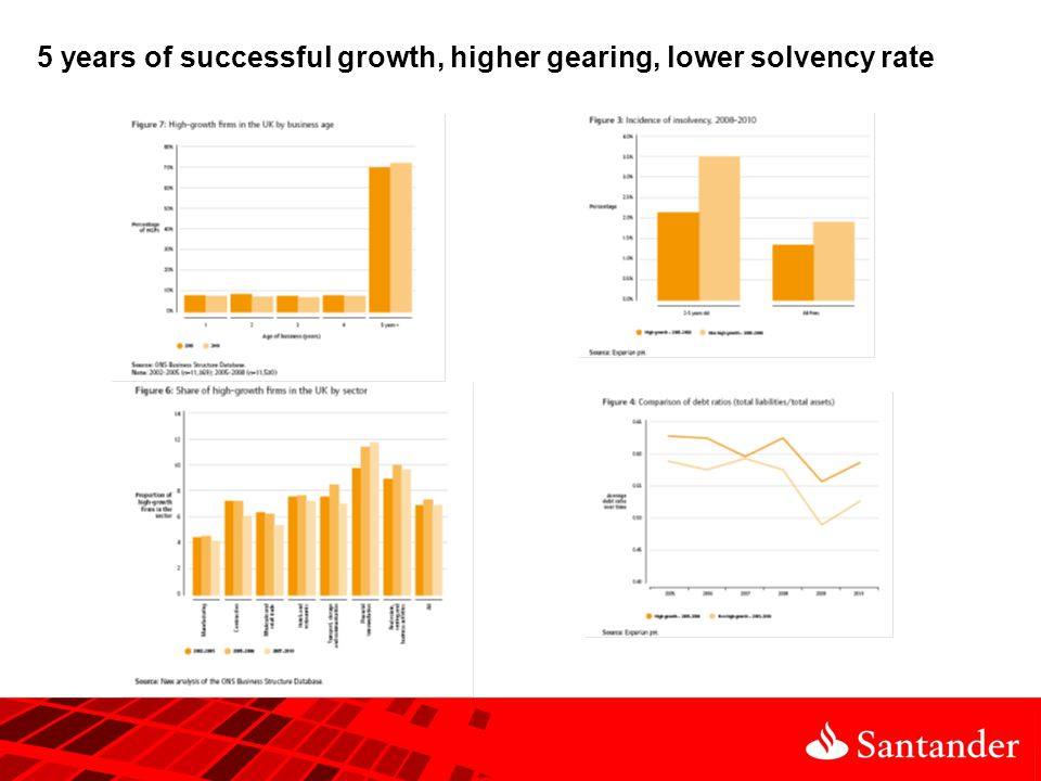 5 years of successful growth, higher gearing, lower solvency rate