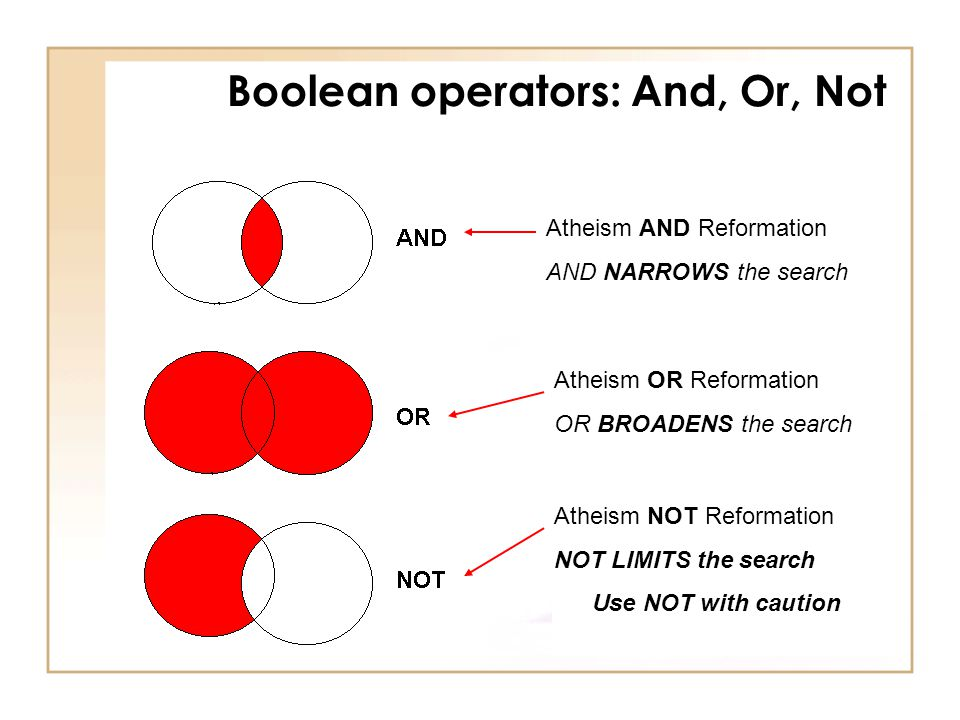 Boolean operators: And, Or, Not Atheism AND Reformation AND NARROWS the search Atheism OR Reformation OR BROADENS the search Atheism NOT Reformation NOT LIMITS the search Use NOT with caution