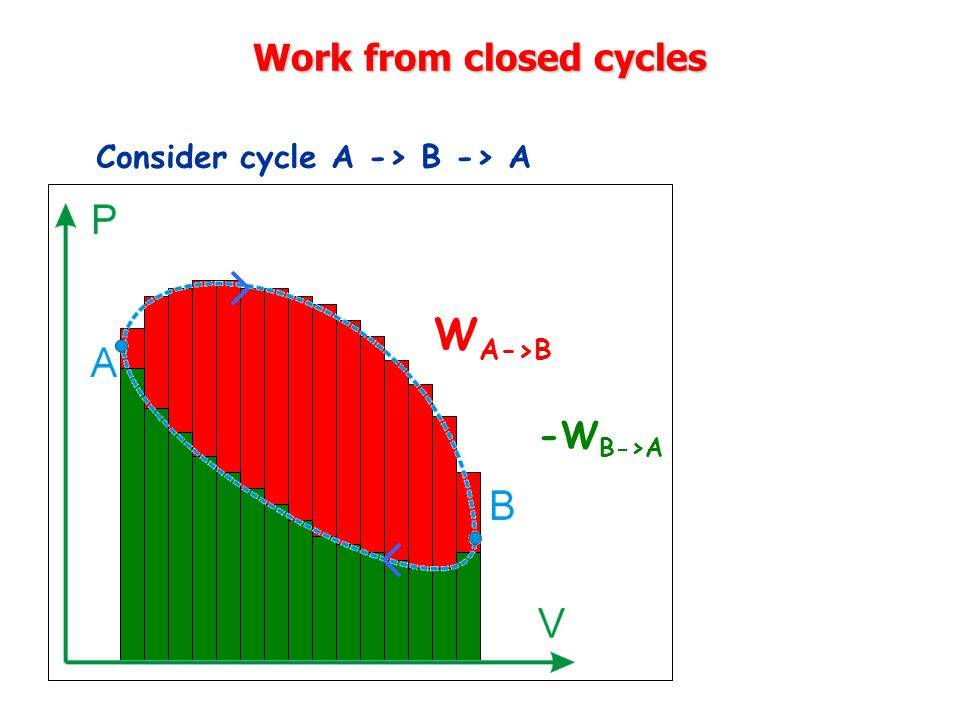 Work from closed cycles Consider cycle A -> B -> A W A->B -W B->A