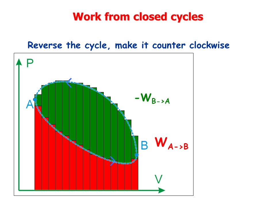 Work from closed cycles Reverse the cycle, make it counter clockwise -W B->A W A->B