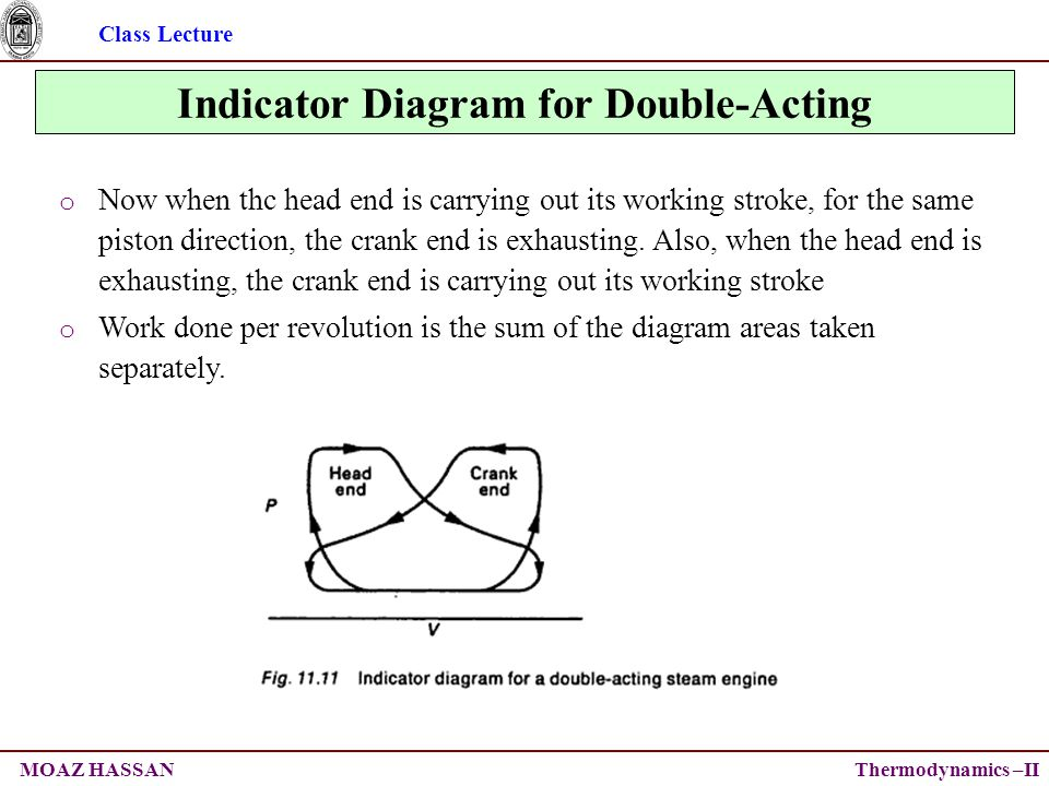 Class Lecture Thermodynamics –IIMOAZ HASSAN Indicator Diagram for Double-Acting o Now when thc head end is carrying out its working stroke, for the same piston direction, the crank end is exhausting.