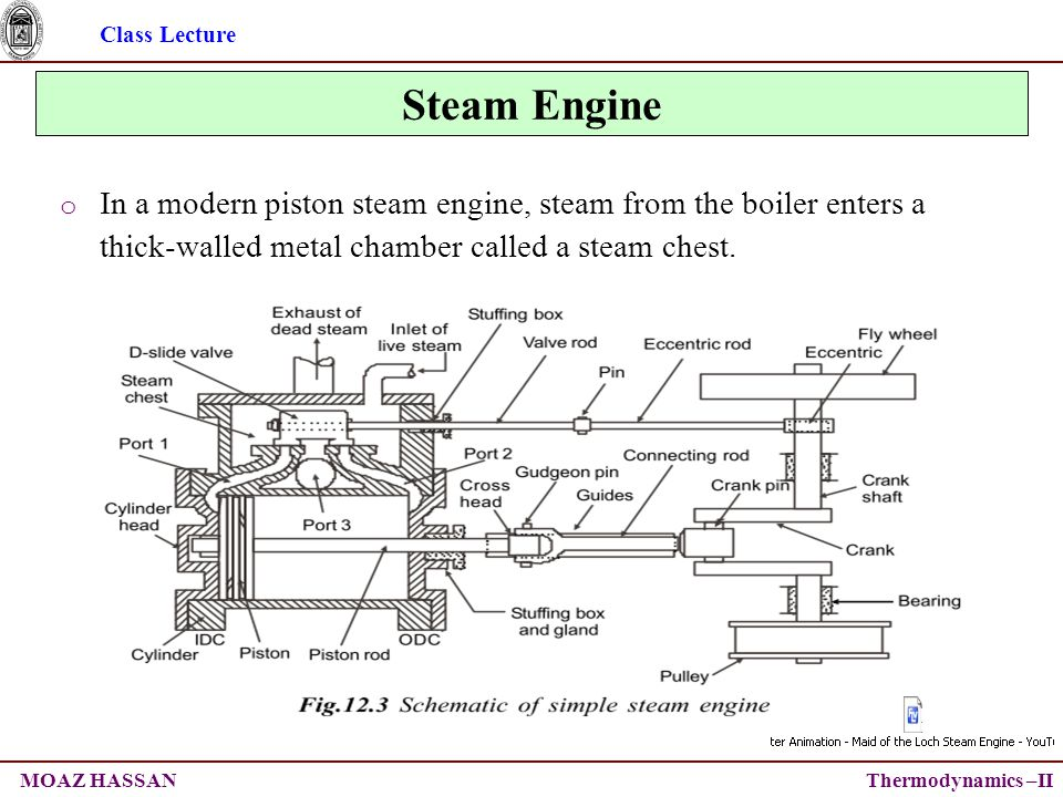 Class Lecture Thermodynamics –IIMOAZ HASSAN Steam Engine o In a modern piston steam engine, steam from the boiler enters a thick-walled metal chamber called a steam chest.