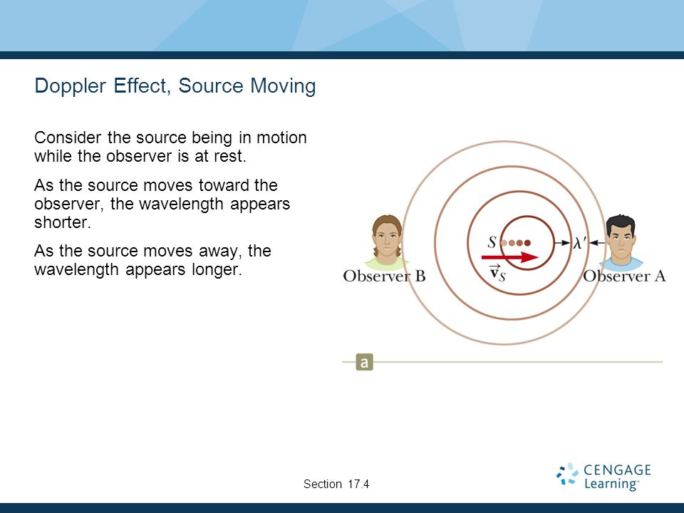 Doppler Effect, Source Moving Consider the source being in motion while the observer is at rest.