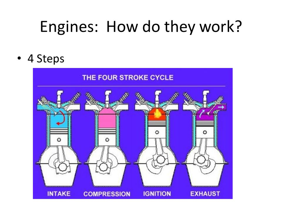 Engines: How do they work 4 Steps