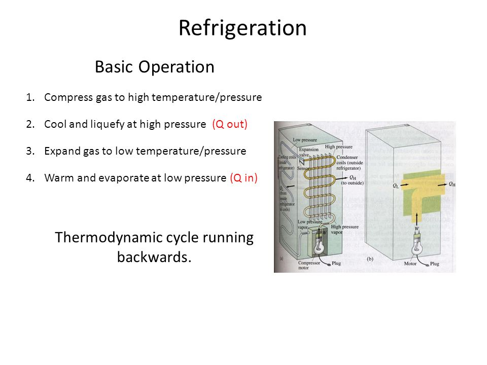 Refrigeration Basic Operation 1.Compress gas to high temperature/pressure 2.Cool and liquefy at high pressure (Q out) 3.Expand gas to low temperature/pressure 4.Warm and evaporate at low pressure (Q in) Thermodynamic cycle running backwards.