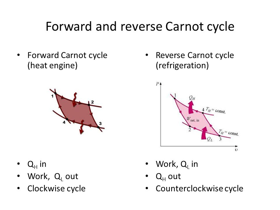 Forward and reverse Carnot cycle Forward Carnot cycle (heat engine) Q H in Work, Q L out Clockwise cycle Reverse Carnot cycle (refrigeration) Work, Q L in Q H out Counterclockwise cycle