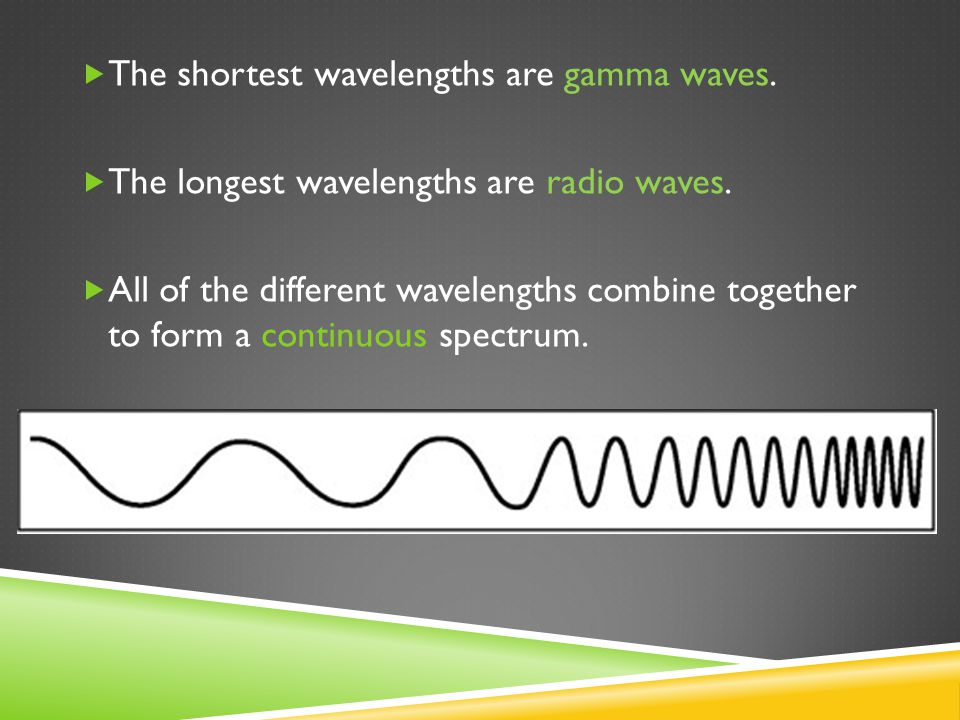  The shortest wavelengths are gamma waves.  The longest wavelengths are radio waves.