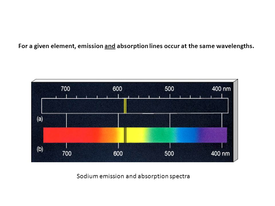 For a given element, emission and absorption lines occur at the same wavelengths.