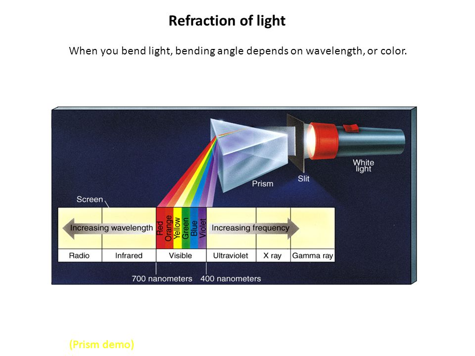 When you bend light, bending angle depends on wavelength, or color.