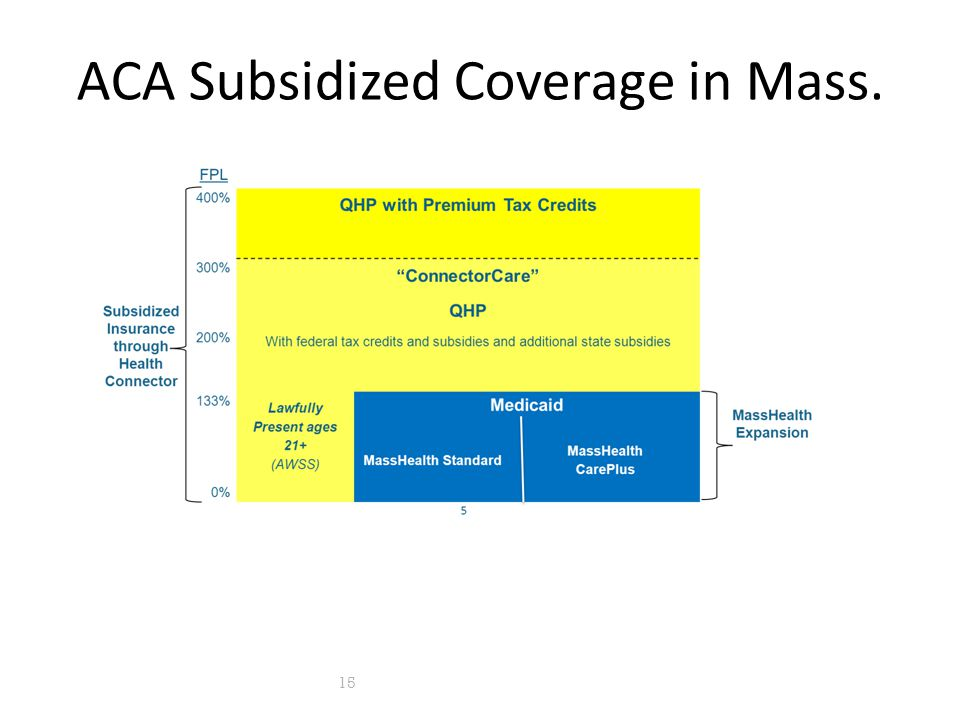 ACA Subsidized Coverage in Mass. 15