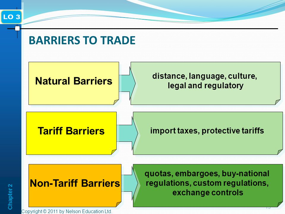 Chapter 2 BARRIERS TO TRADE Copyright © 2011 by Nelson Education Ltd.