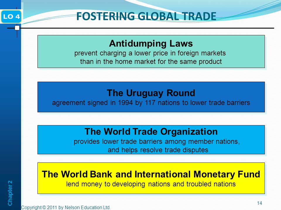 Chapter 2 FOSTERING GLOBAL TRADE Copyright © 2011 by Nelson Education Ltd.