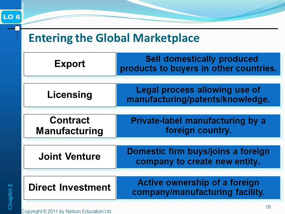 Chapter 2 Entering the Global Marketplace Copyright © 2011 by Nelson Education Ltd.