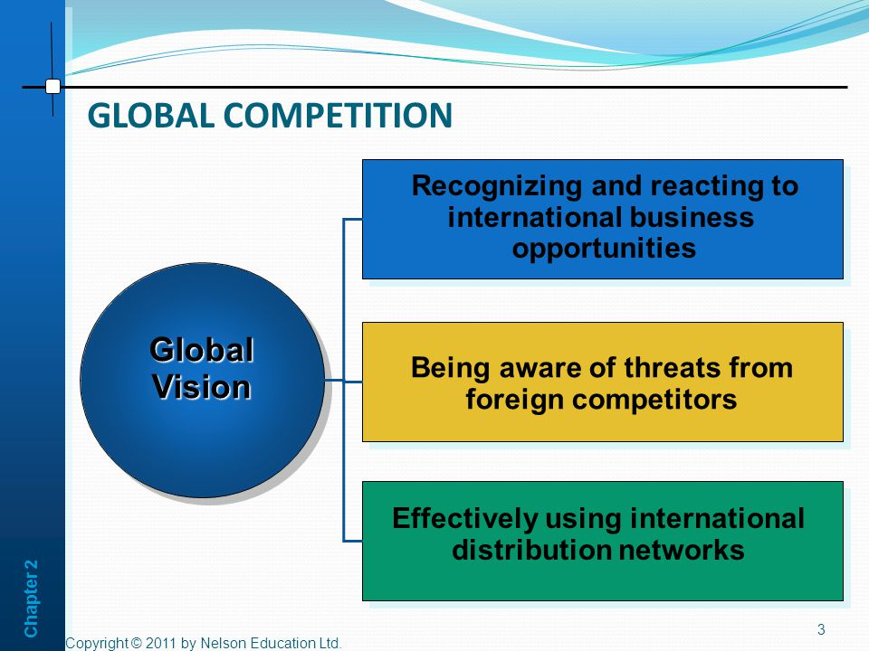 Chapter 2 GLOBAL COMPETITION Copyright © 2011 by Nelson Education Ltd.