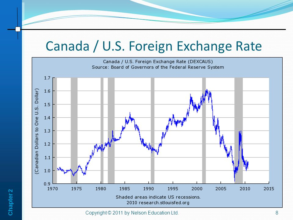 Chapter 2 Canada / U.S. Foreign Exchange Rate Copyright © 2011 by Nelson Education Ltd.8