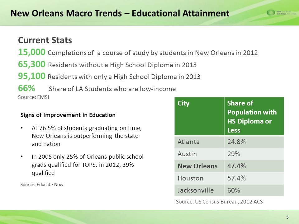 New Orleans Macro Trends – Educational Attainment Signs of Improvement in Education At 76.5% of students graduating on time, New Orleans is outperforming the state and nation In 2005 only 25% of Orleans public school grads qualified for TOPS, in 2012, 39% qualified Source: Educate Now 5 Current Stats 15,000 Completions of a course of study by students in New Orleans in ,300 Residents without a High School Diploma in ,100 Residents with only a High School Diploma in % Share of LA Students who are low-income Source: EMSI CityShare of Population with HS Diploma or Less Atlanta24.8% Austin29% New Orleans47.4% Houston57.4% Jacksonville60% Source: US Census Bureau, 2012 ACS