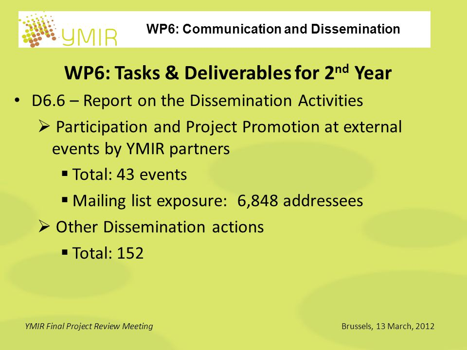 WP6: Communication and Dissemination YMIR Final Project Review MeetingBrussels, 13 March, 2012 WP6: Tasks & Deliverables for 2 nd Year D6.6 – Report on the Dissemination Activities  Participation and Project Promotion at external events by YMIR partners  Total: 43 events  Mailing list exposure: 6,848 addressees  Other Dissemination actions  Total: 152