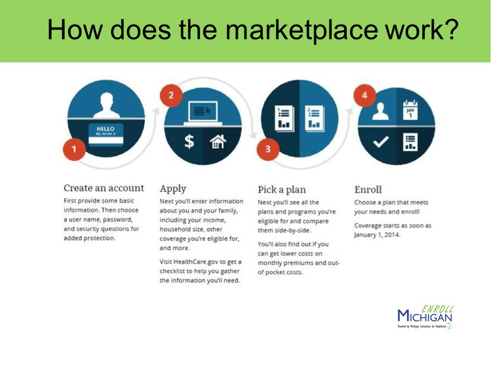 How does the marketplace work