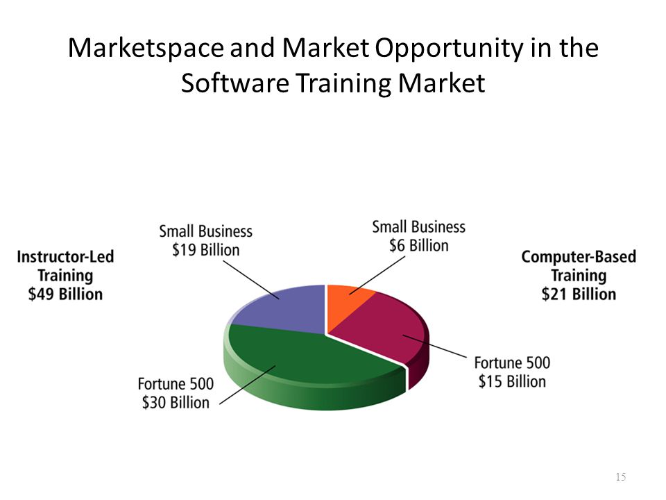 Marketspace and Market Opportunity in the Software Training Market 15