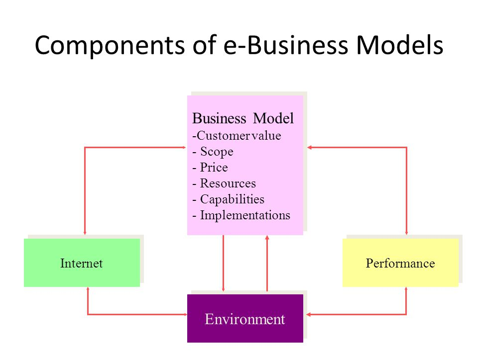 Components of e-Business Models Business Model -Customer value - Scope - Price - Resources - Capabilities - Implementations Business Model -Customer value - Scope - Price - Resources - Capabilities - Implementations Environment Internet Performance