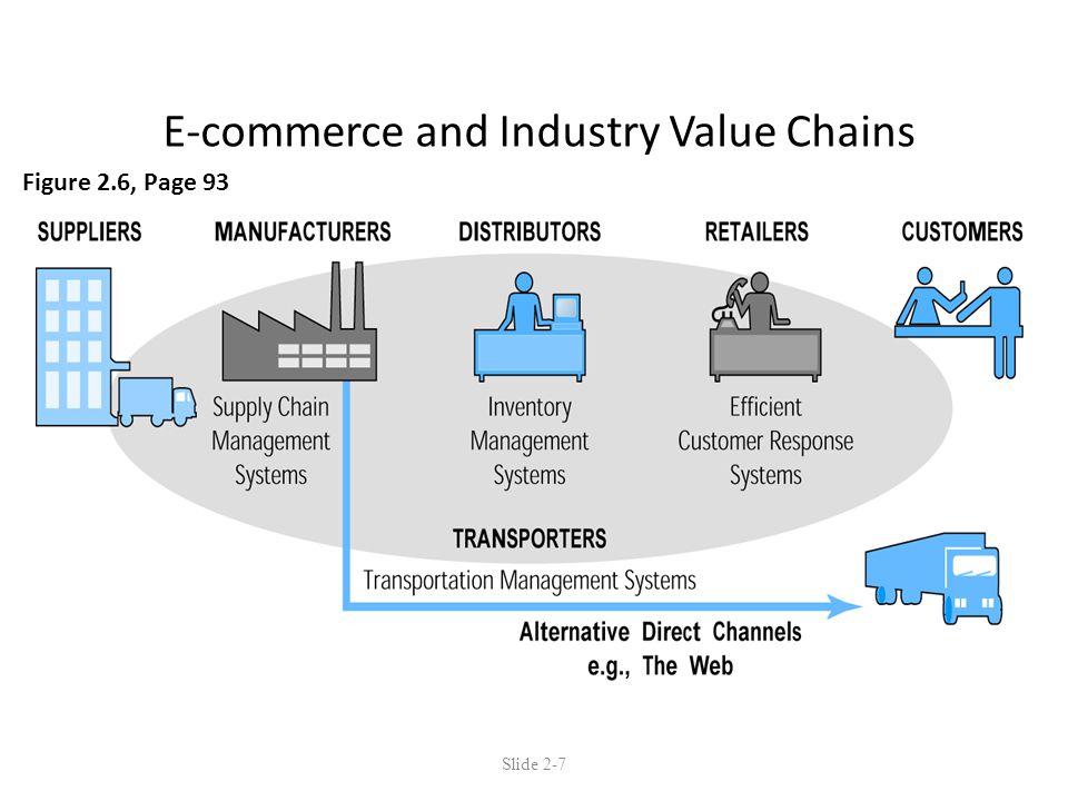 E-commerce and Industry Value Chains Figure 2.6, Page 93 Slide 2-7