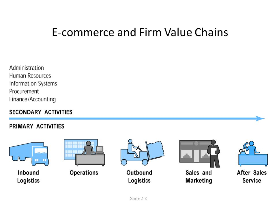 E-commerce and Firm Value Chains Slide 2-8