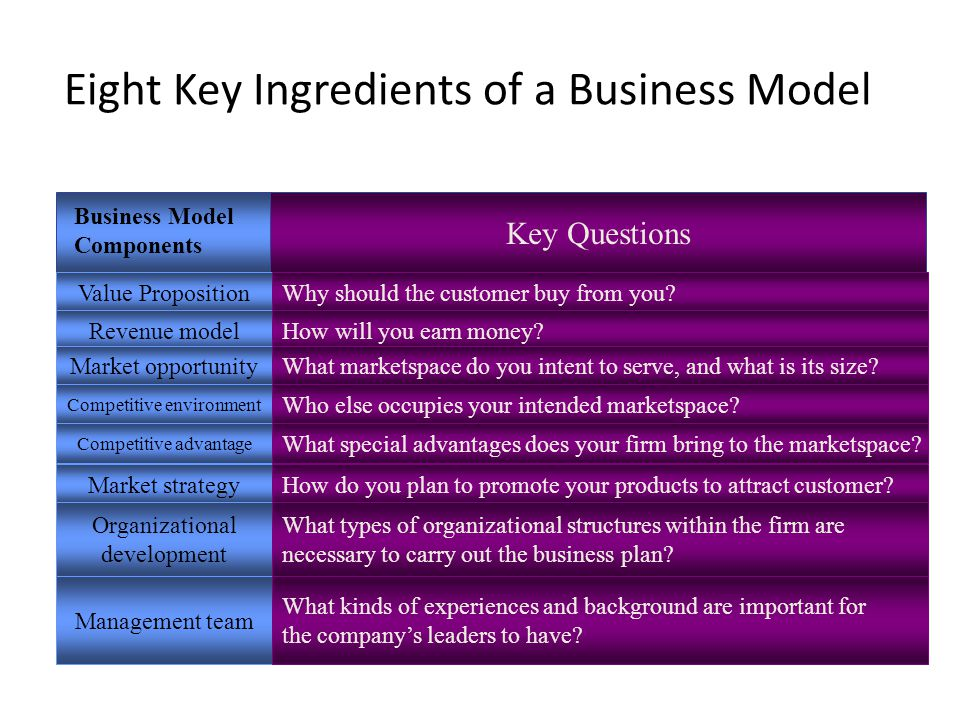 Eight Key Ingredients of a Business Model Key Questions Business Model Components Value PropositionWhy should the customer buy from you.