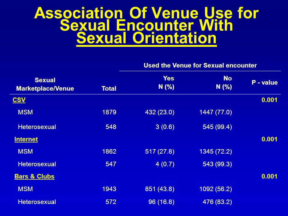 Association Of Venue Use for Sexual Encounter With Sexual Orientation Sexual Marketplace/VenueTotal Used the Venue for Sexual encounter Yes N (%) No N (%) P - value CSV0.001 MSM (23.0)1447 (77.0) Heterosexual5483 (0.6)545 (99.4) Internet0.001 MSM (27.8)1345 (72.2) Heterosexual5474 (0.7)543 (99.3) Bars & Clubs0.001 MSM (43.8)1092 (56.2) Heterosexual57296 (16.8)476 (83.2)