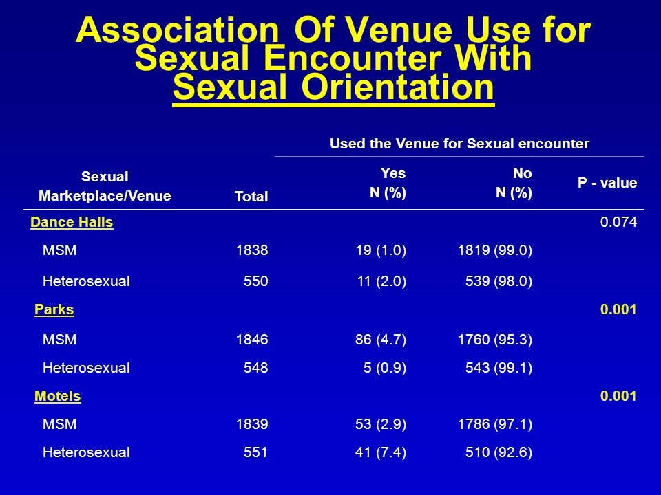 Association Of Venue Use for Sexual Encounter With Sexual Orientation Sexual Marketplace/VenueTotal Used the Venue for Sexual encounter Yes N (%) No N (%) P - value Dance Halls0.074 MSM (1.0)1819 (99.0) Heterosexual55011 (2.0)539 (98.0) Parks0.001 MSM (4.7)1760 (95.3) Heterosexual5485 (0.9)543 (99.1) Motels0.001 MSM (2.9)1786 (97.1) Heterosexual55141 (7.4)510 (92.6)