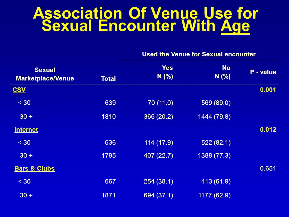 Association Of Venue Use for Sexual Encounter With Age Sexual Marketplace/VenueTotal Used the Venue for Sexual encounter Yes N (%) No N (%) P - value CSV0.001 < (11.0)569 (89.0) (20.2)1444 (79.8) Internet0.012 < (17.9)522 (82.1) (22.7)1388 (77.3) Bars & Clubs0.651 < (38.1)413 (61.9) (37.1)1177 (62.9)