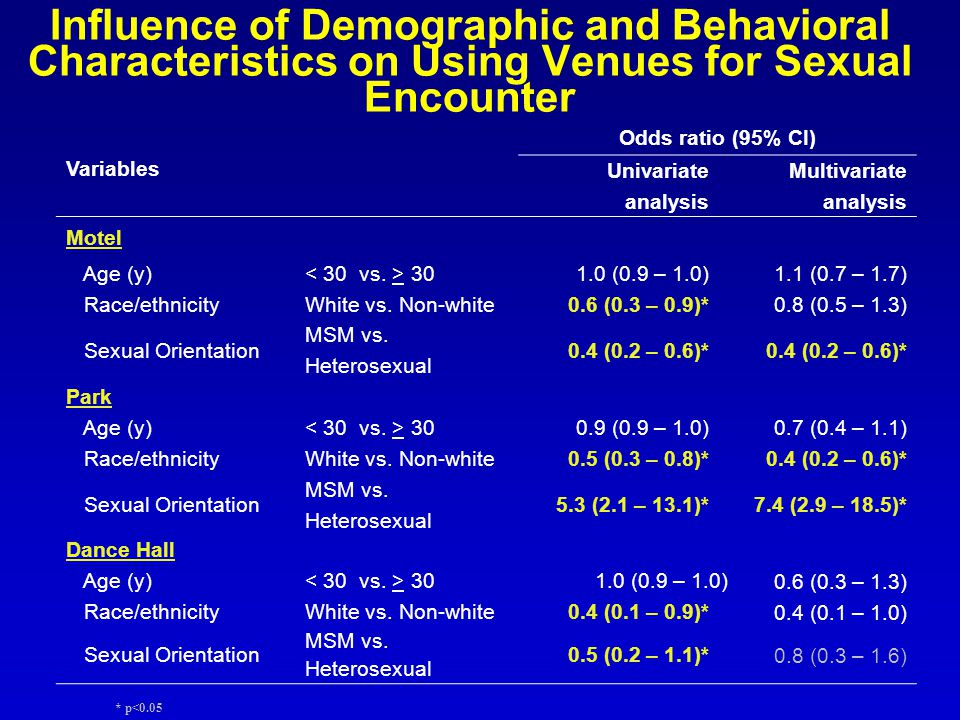 Influence of Demographic and Behavioral Characteristics on Using Venues for Sexual Encounter Variables Odds ratio (95% CI) Univariate analysis Multivariate analysis Motel Age (y) (0.9 – 1.0)1.1 (0.7 – 1.7) Race/ethnicity White vs.