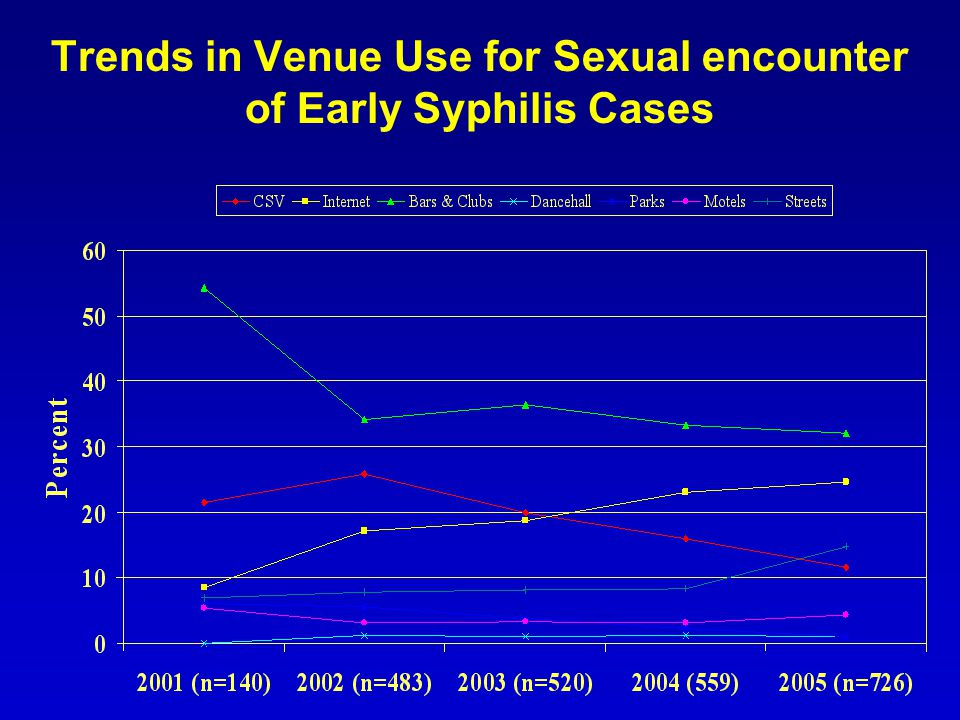 Trends in Venue Use for Sexual encounter of Early Syphilis Cases