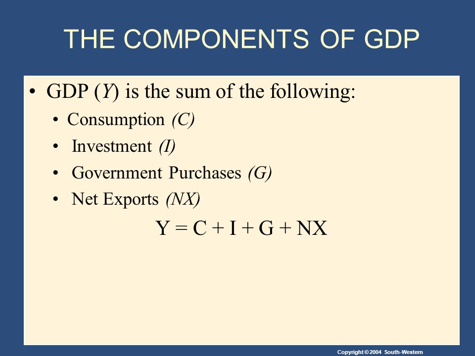 Copyright © 2004 South-Western THE COMPONENTS OF GDP GDP (Y) is the sum of the following: Consumption (C) Investment (I) Government Purchases (G) Net Exports (NX) Y = C + I + G + NX