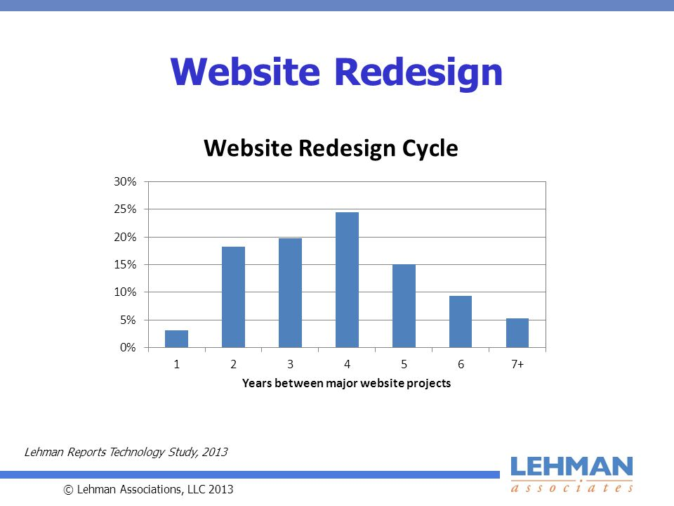 © Lehman Associations, LLC 2013 Website Redesign Lehman Reports Technology Study, 2013