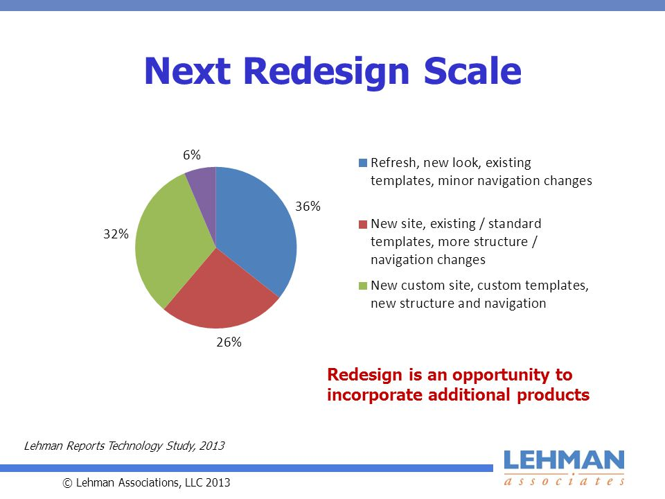© Lehman Associations, LLC 2013 Next Redesign Scale Lehman Reports Technology Study, 2013 Redesign is an opportunity to incorporate additional products