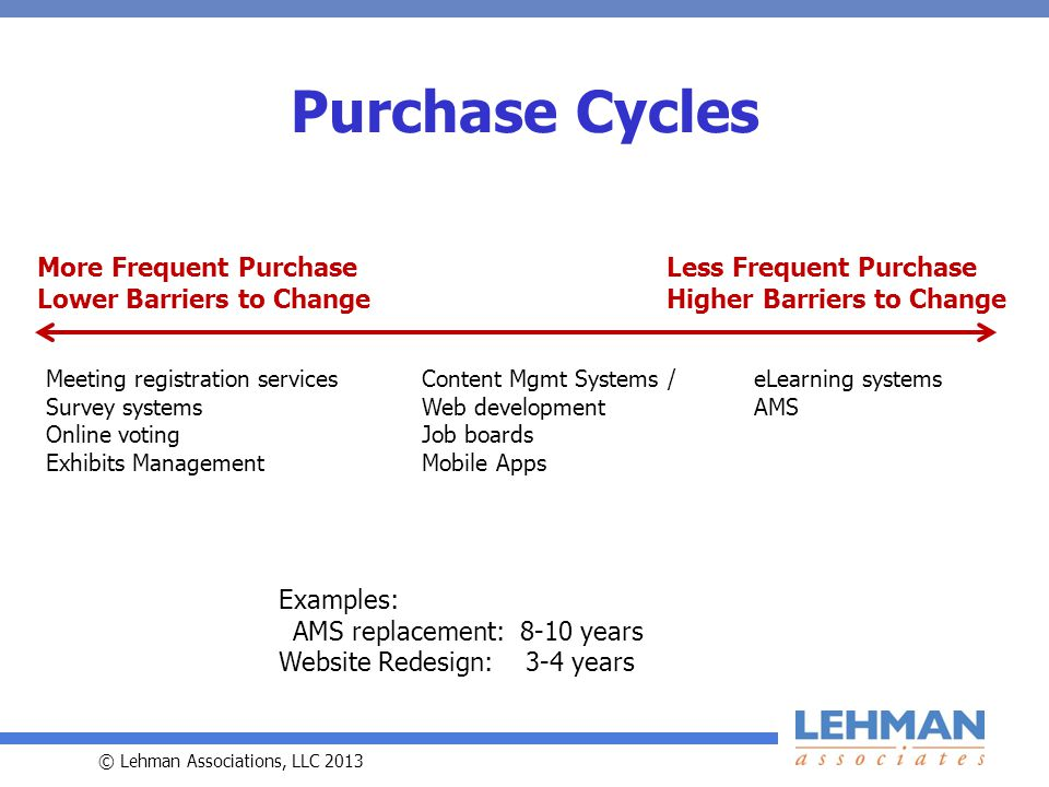 © Lehman Associations, LLC 2013 Purchase Cycles More Frequent Purchase Lower Barriers to Change Less Frequent Purchase Higher Barriers to Change Meeting registration services Survey systems Online voting Exhibits Management eLearning systems AMS Content Mgmt Systems / Web development Job boards Mobile Apps Examples: AMS replacement: 8-10 years Website Redesign: 3-4 years