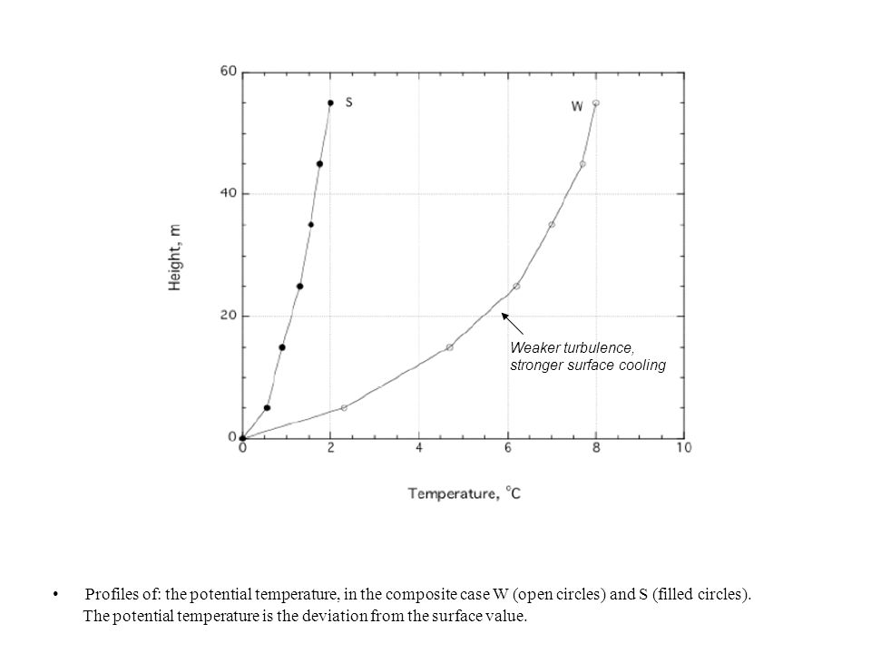 Profiles of: the potential temperature, in the composite case W (open circles) and S (filled circles).